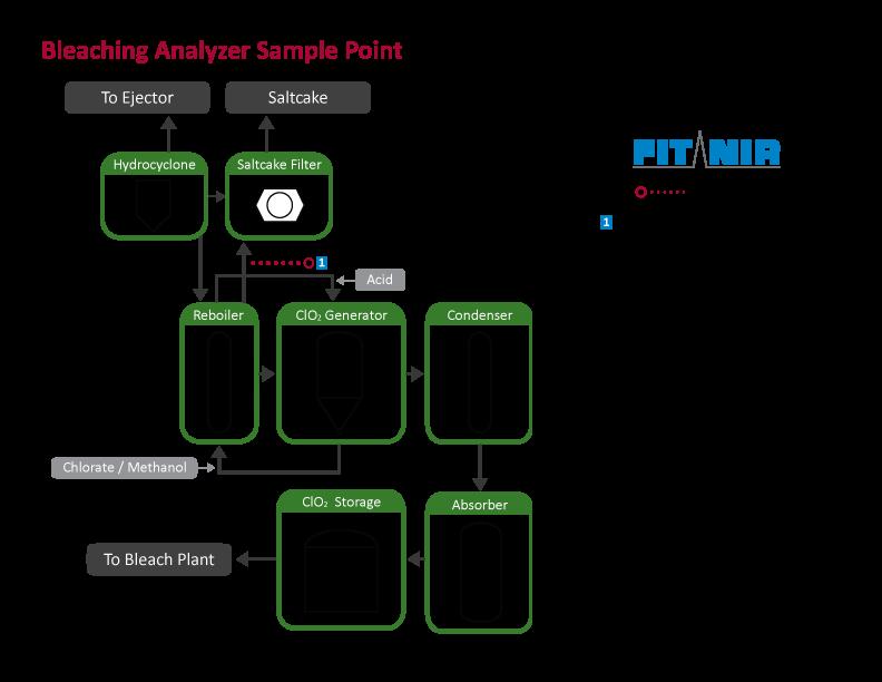 Bleaching-Analyzer-Sample-Point