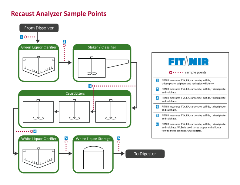 Recaust-Analyzer-Sample-Point